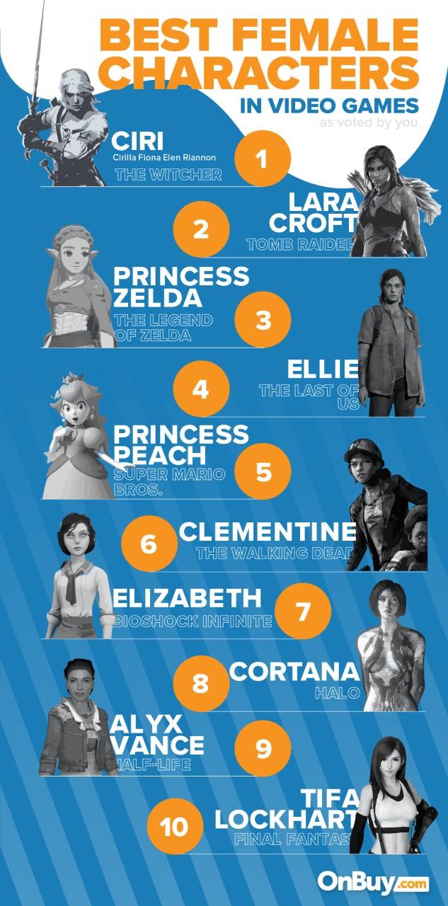 Beste vrouwelijke karakters in videogames